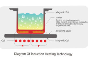 How induction works-the working principle of induction cookers